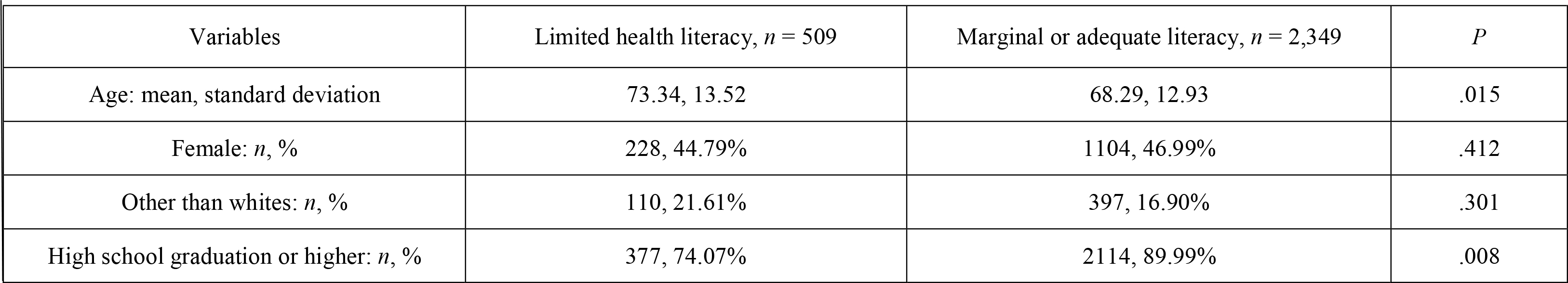 Baseline characteristics of pooled study participants by health literacy status