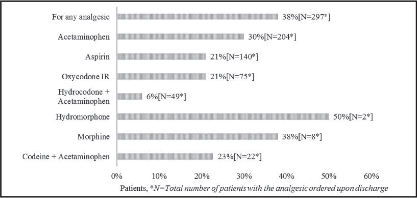 Patients with an analgesic ordered on discharge summary orders that was not administered during the last 48 hours of hospitalization.