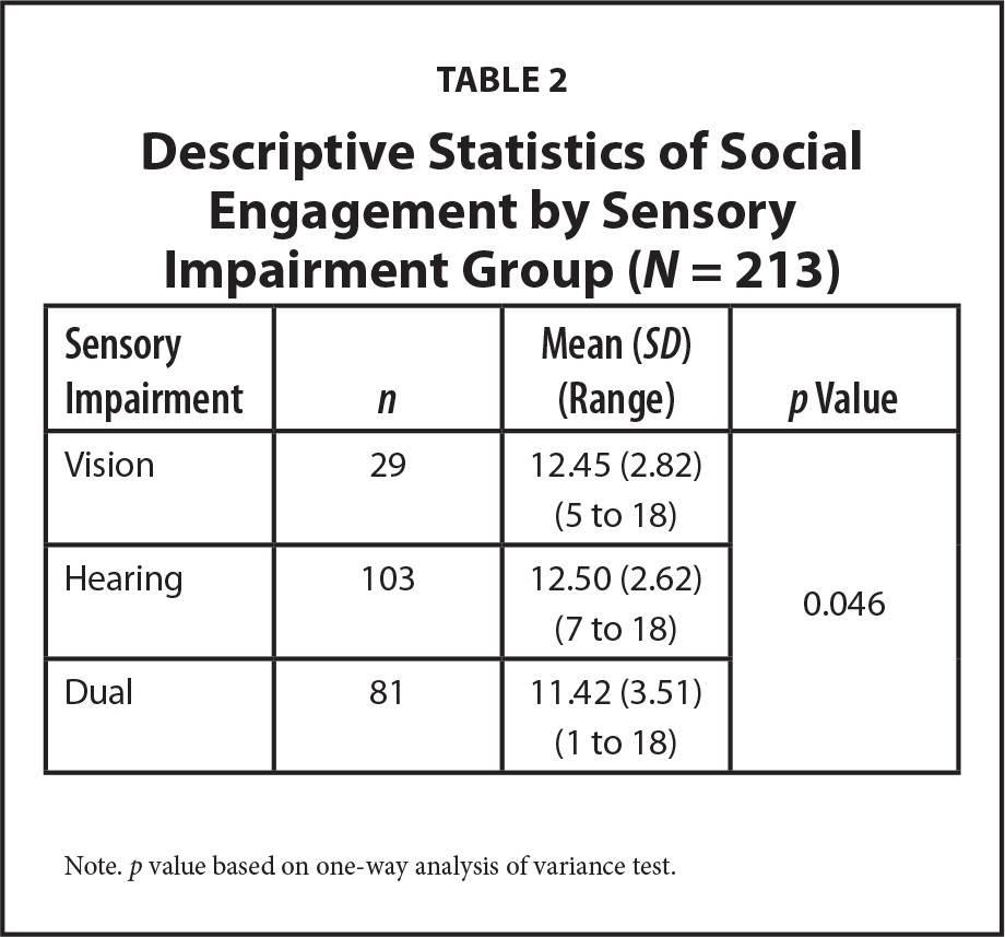 Descriptive Statistics of Social Engagement by Sensory Impairment Group (N = 213)