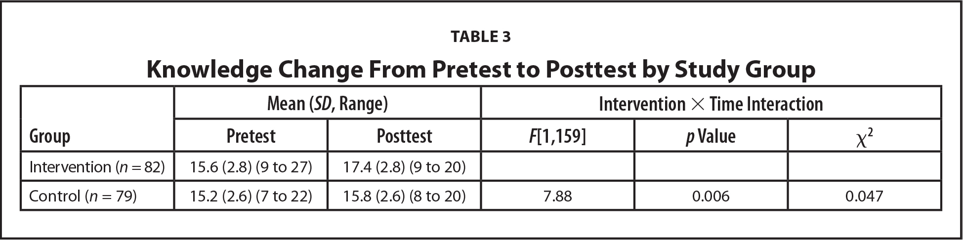 Knowledge Change From Pretest to Posttest by Study Group