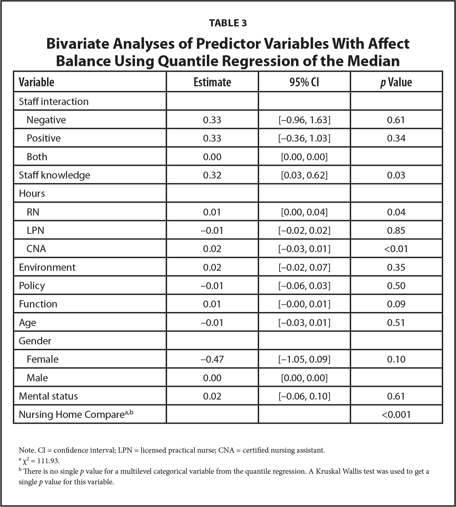 Bivariate Analyses of Predictor Variables With Affect Balance Using Quantile Regression of the Median