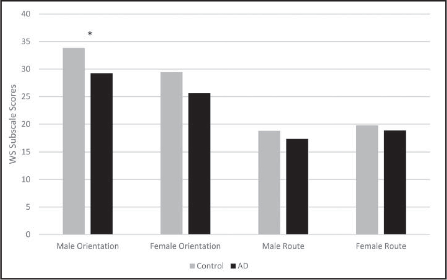 Gender differences in wayfinding strategies between groups.Note. WS = Wayfinding Strategies.*p < 0.05.