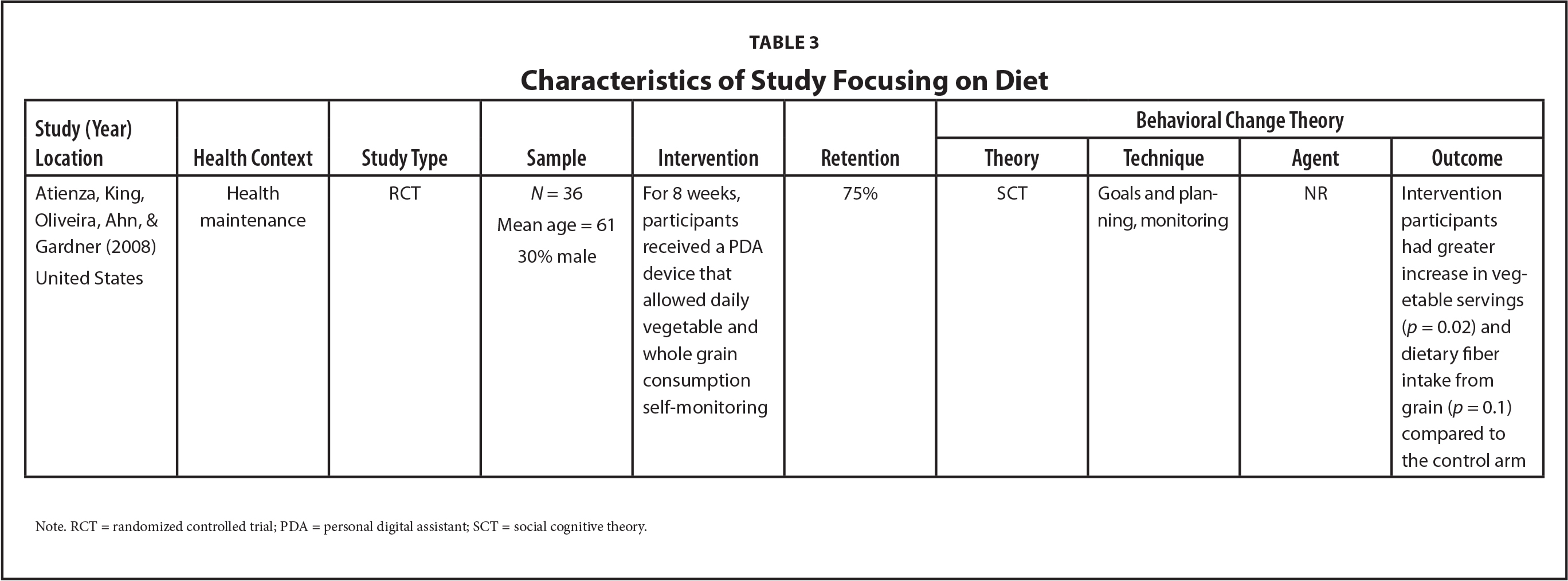 Characteristics of Study Focusing on Diet