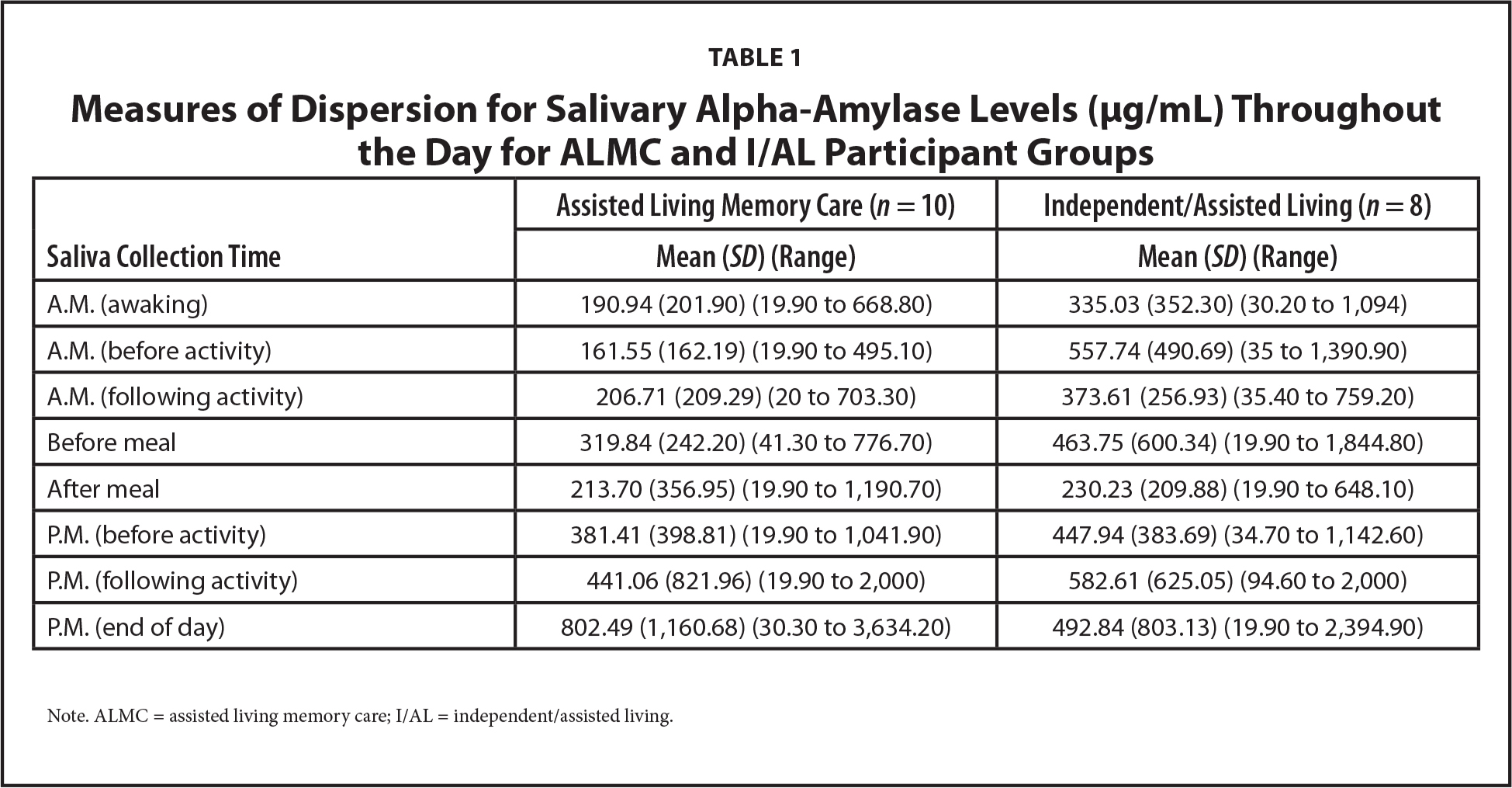 Measures of Dispersion for Salivary Alpha-Amylase Levels (μg/mL) Throughout the Day for ALMC and I/AL Participant Groups