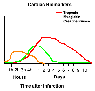 CardiacBiomarkers
