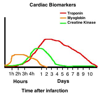 CardiacBiomarkers