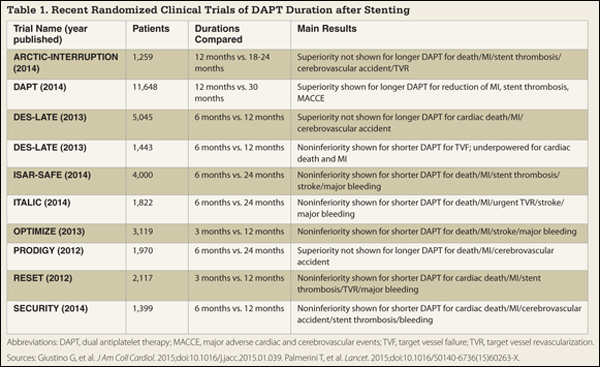 Table 1. Recent Randomized Clinical Trials of DAPT Duration after Stenting