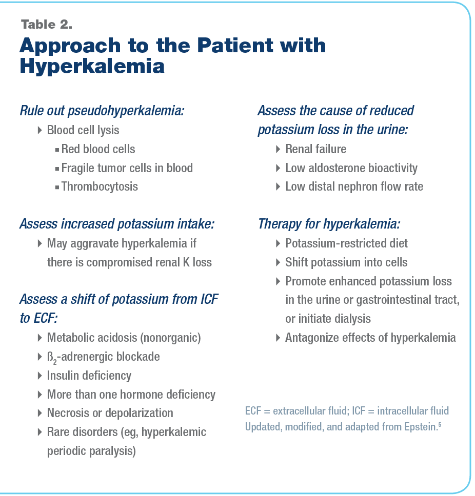 Approach to the patient with hyperkalemia