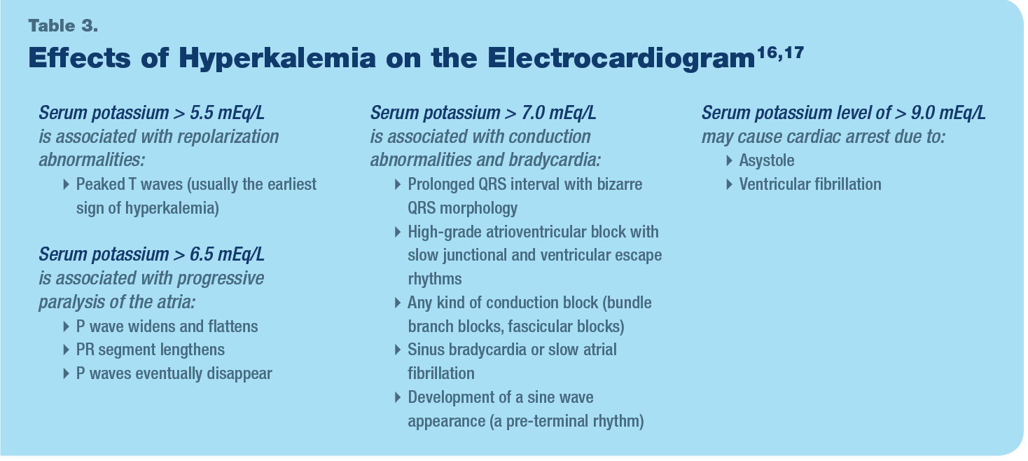 Effects of hyperkalemia on the electrocardiogram
