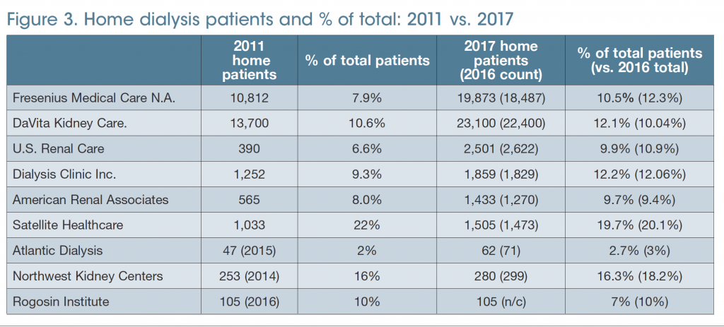 10 largest dialysis providers in 2017