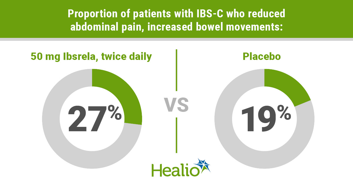 infographic on the efficacy of Ibsrela for IBS-C