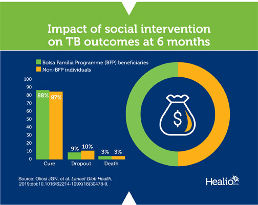 infographic about TB social intervention
