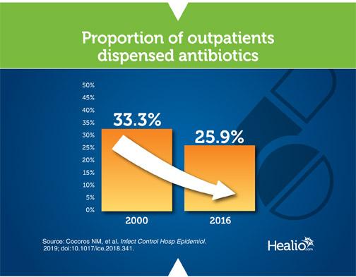 Infographic about outpatient antibiotics
