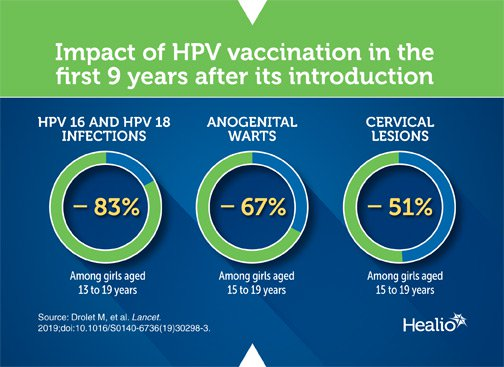 Infographic on impact of HPV vaccination