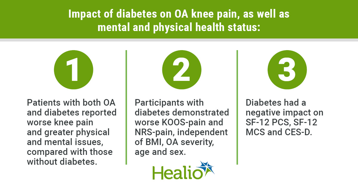 Patients with knee osteoarthritis demonstrated higher average pain intensity and worse physical and mental health if they also have diabetes, according to data