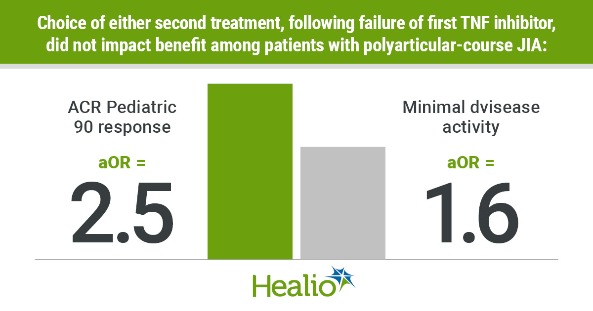 Many patients with juvenile idiopathic arthritis see little benefit from treatment with their first or second biologic